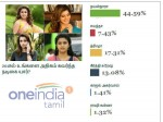 Oneindia Poll Verdict Nayanthara Is The Best Actress