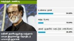 Rajini S Political Prediction What Does Oneindia Readers Say