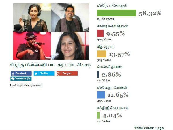 மெர்சலாக ஈர்த்த ஸ்ரேயா கோஷல் தான் நம்பர் ஒன்! #BestOfTamilCinema2017  #FilmibeatPolls